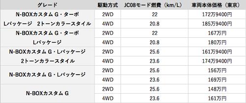 N-BOXカスタムの価格表
