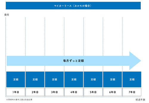 トヨタ 残 クレ 審査
