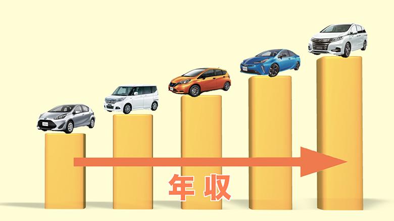 年収ごとの車の予算って?決め方や年収別のおすすめ車種をご紹介