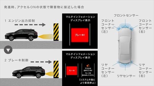 インテリジェントクリアランスソナー&パーキングサポートブレーキ(ペダル踏み間違え時誤発進抑制装置)