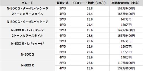 N-BOX価格表