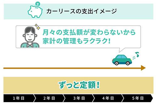 カーリースの特徴2. 月々の決まった料金のみで利用できるカーリースの特徴2. 月々の決まった料金のみで利用できる
