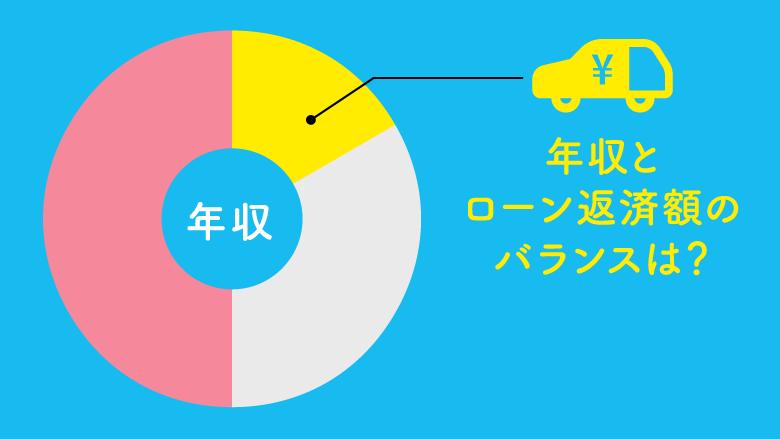 車ローン返済額の年収に占める割合は?ローン審査の基礎知識