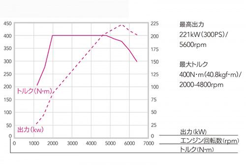 現代のダウンサイジングターボは技術の進化で実用性抜群5