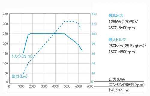 現代のダウンサイジングターボは技術の進化で実用性抜群4