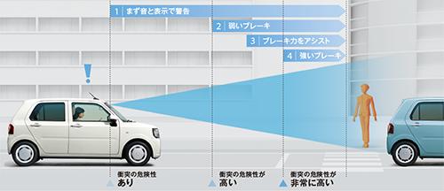 衝突警報機能/衝突回避支援ブレーキ機能(対歩行者・対車両)
