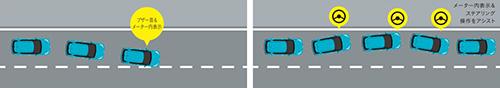 車線逸脱警報機能:車線逸脱抑制制御機能