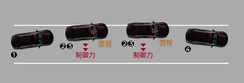 インテリジェント LI(車線逸脱防止支援システム)/LDW(車線逸脱警報)