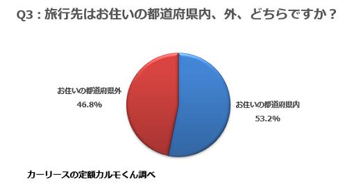 Q3:旅行先はお住いの都道府県内、外、どちらですか?