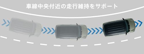 車線維持支援機能